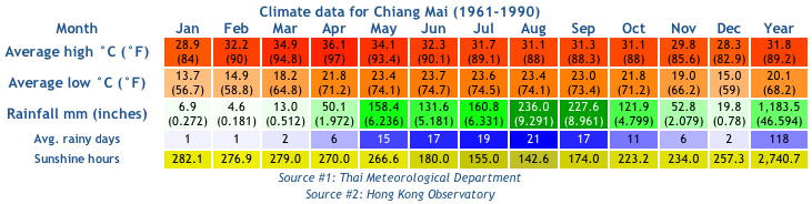 Climate in Chiang Mai